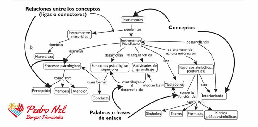 programas para elaborar mapas conceptuales
