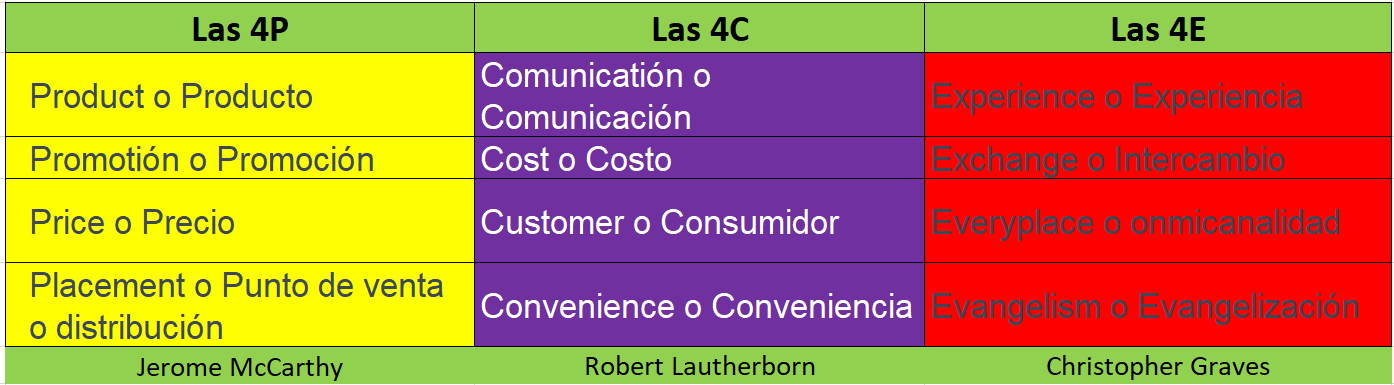 Las 4P, 4C y 4E del Marketing